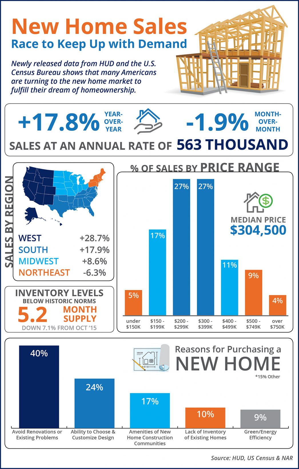 New Home Sales Race to Keep Up with Demand [INFOGRAPHIC] | MyKCM