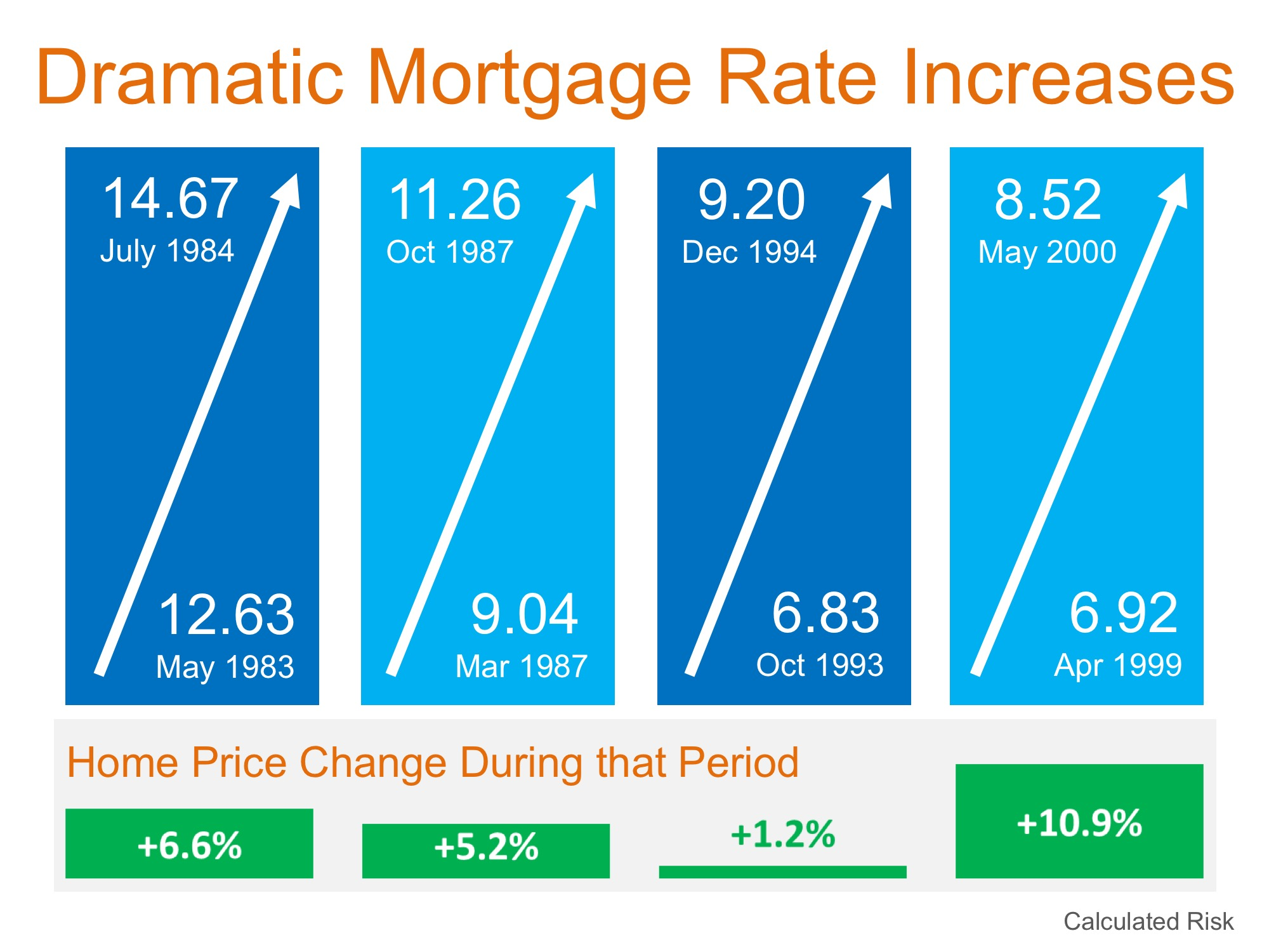 Will Increasing Mortgage Rates Impact Home Prices? | MyKCM