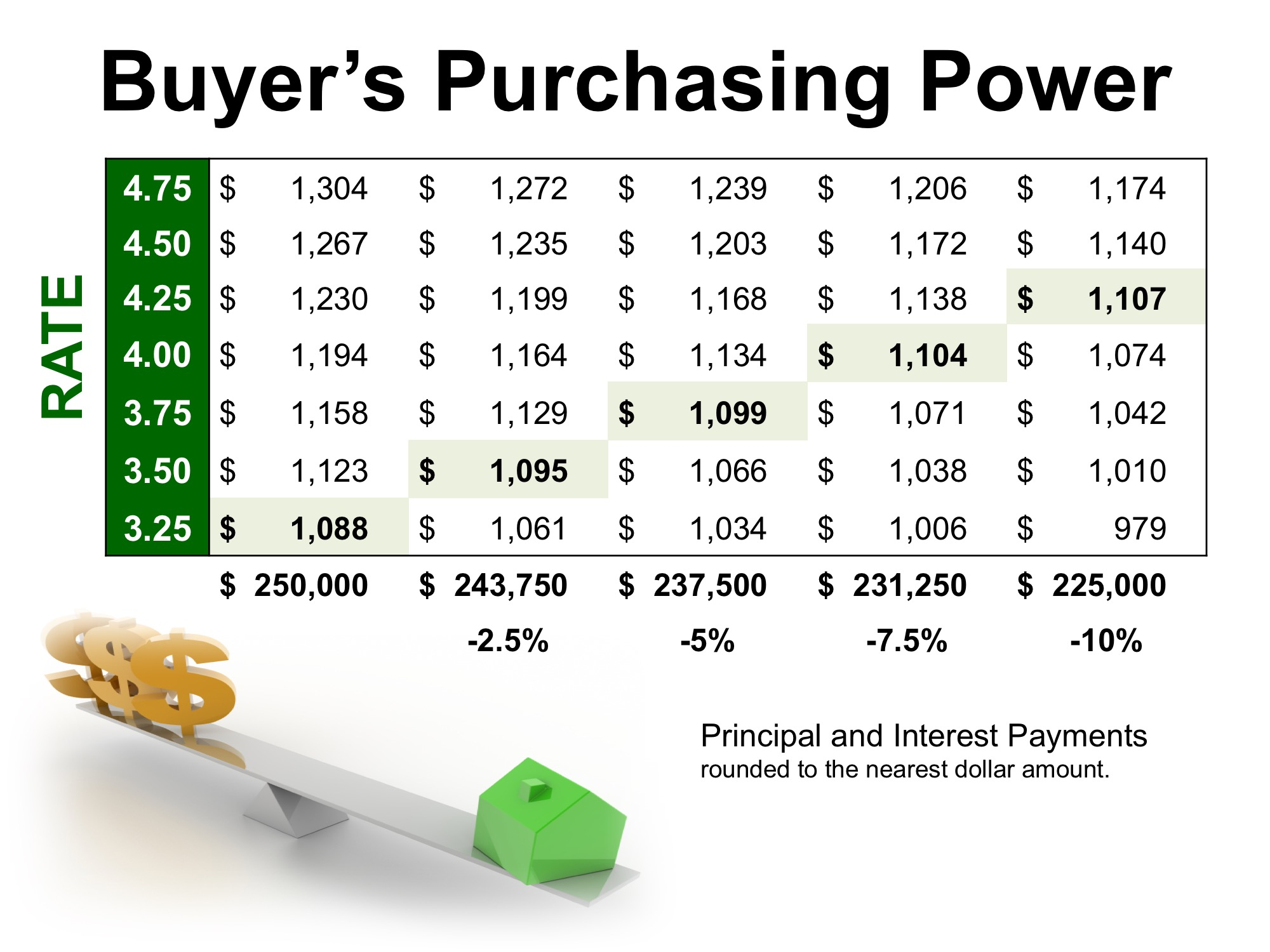 How Low Interest Rates Increase Your Purchasing Power | MyKCM
