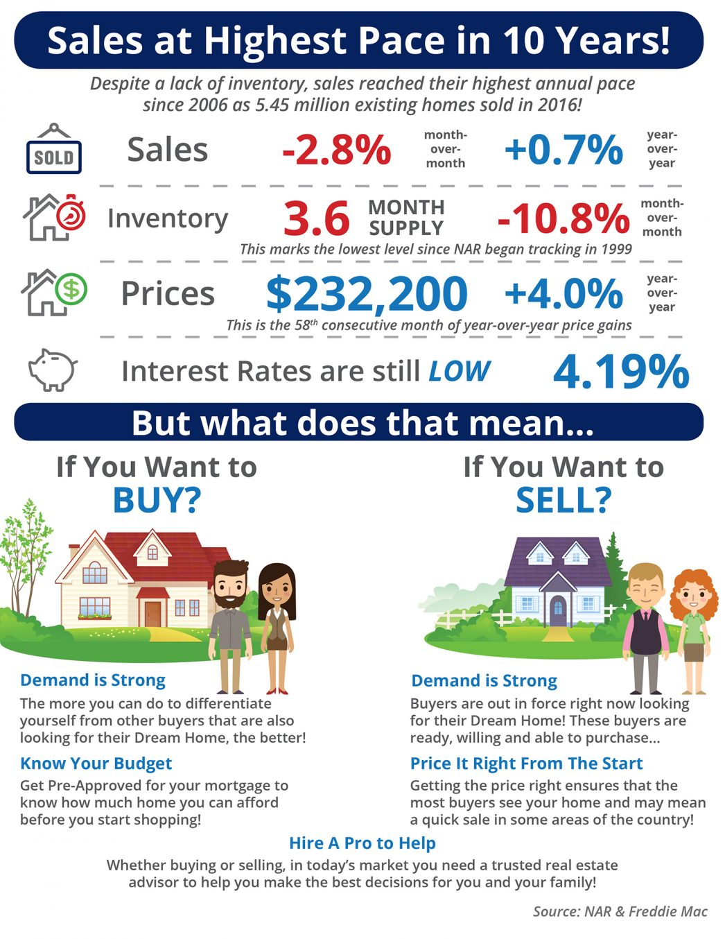 Sales at Highest Pace in 10 Years! [INFOGRAPHIC] | MyKCM