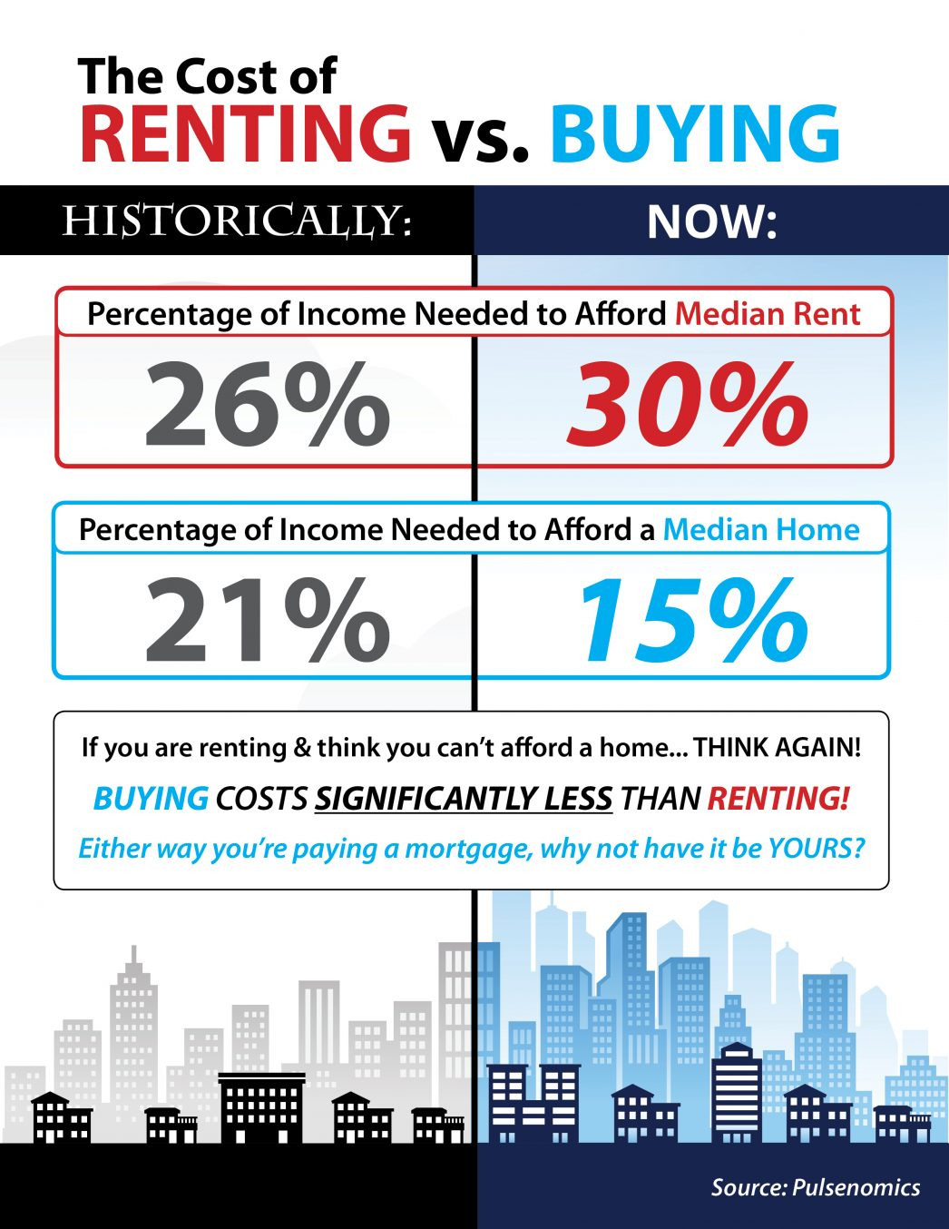 Do You Know the Real Cost of Renting vs. Buying?