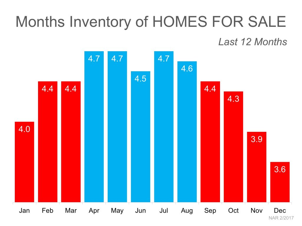 selling real estate inventory