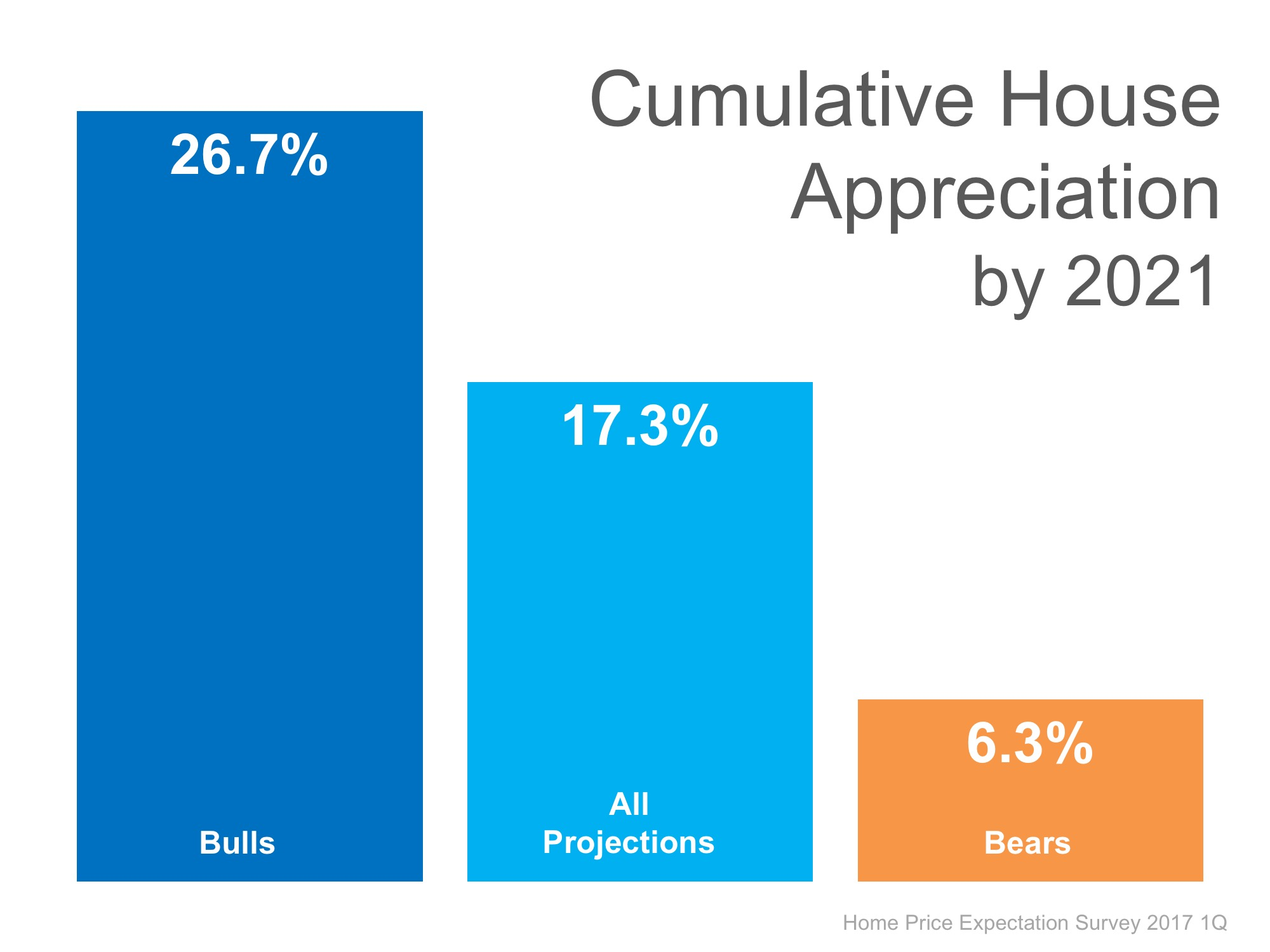 Where Are the Home Prices Heading in the Next 5 Years? | MyKCM