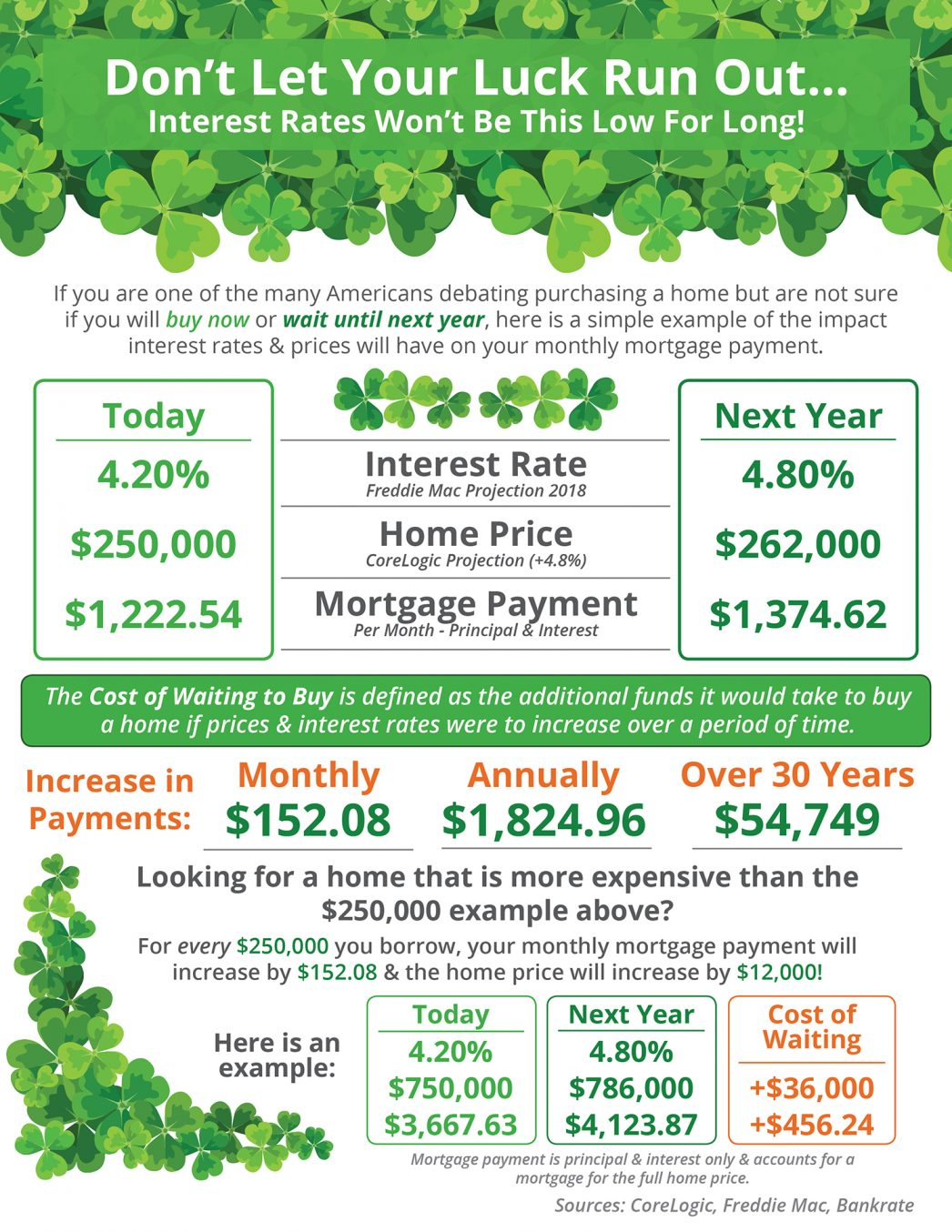Don't Let Your Luck Run Out [INFOGRAPHIC] | MyKCM