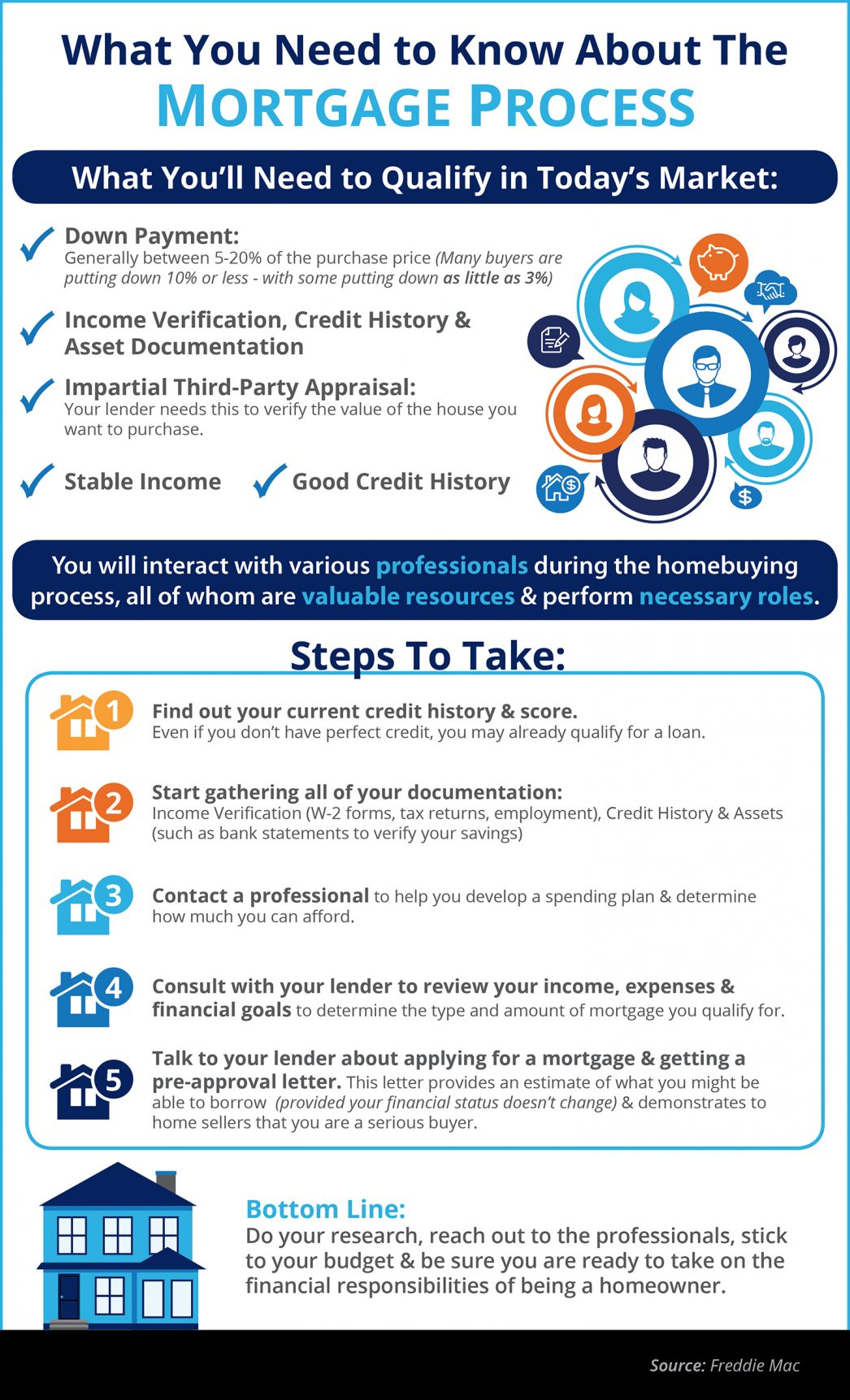 What You Need to Know About Qualifying for a Mortgage [INFOGRAPHIC] | MyKCM
