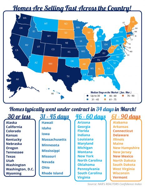 Homes are Selling Fast Across the Country [INFOGRAPHIC] | MyKCM