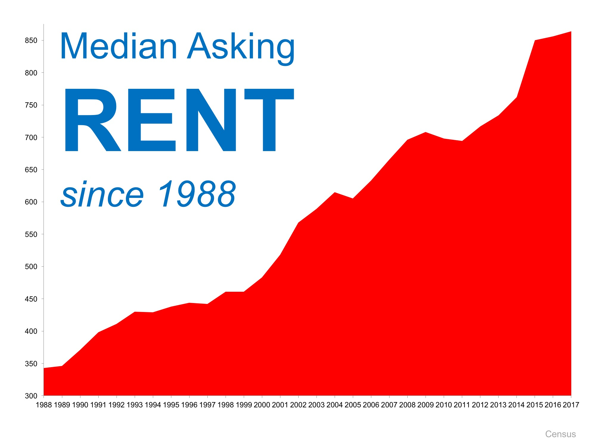 Median Rent On The Rise