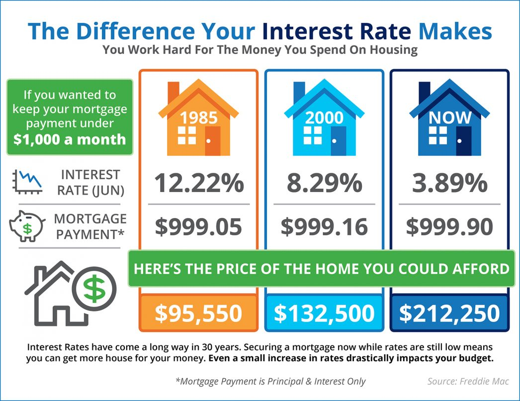 The Impact Your Interest Rate Makes [INFOGRAPHIC] | MyKCM