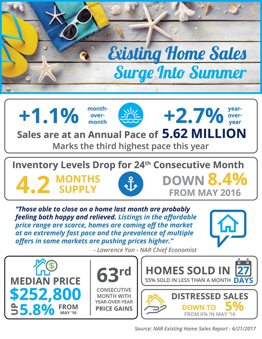 Home Sales in Summer