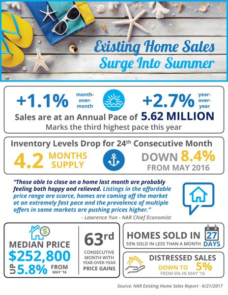 Existing Home Sales Surge into Summer [INFOGRAPHIC] | MyKCM