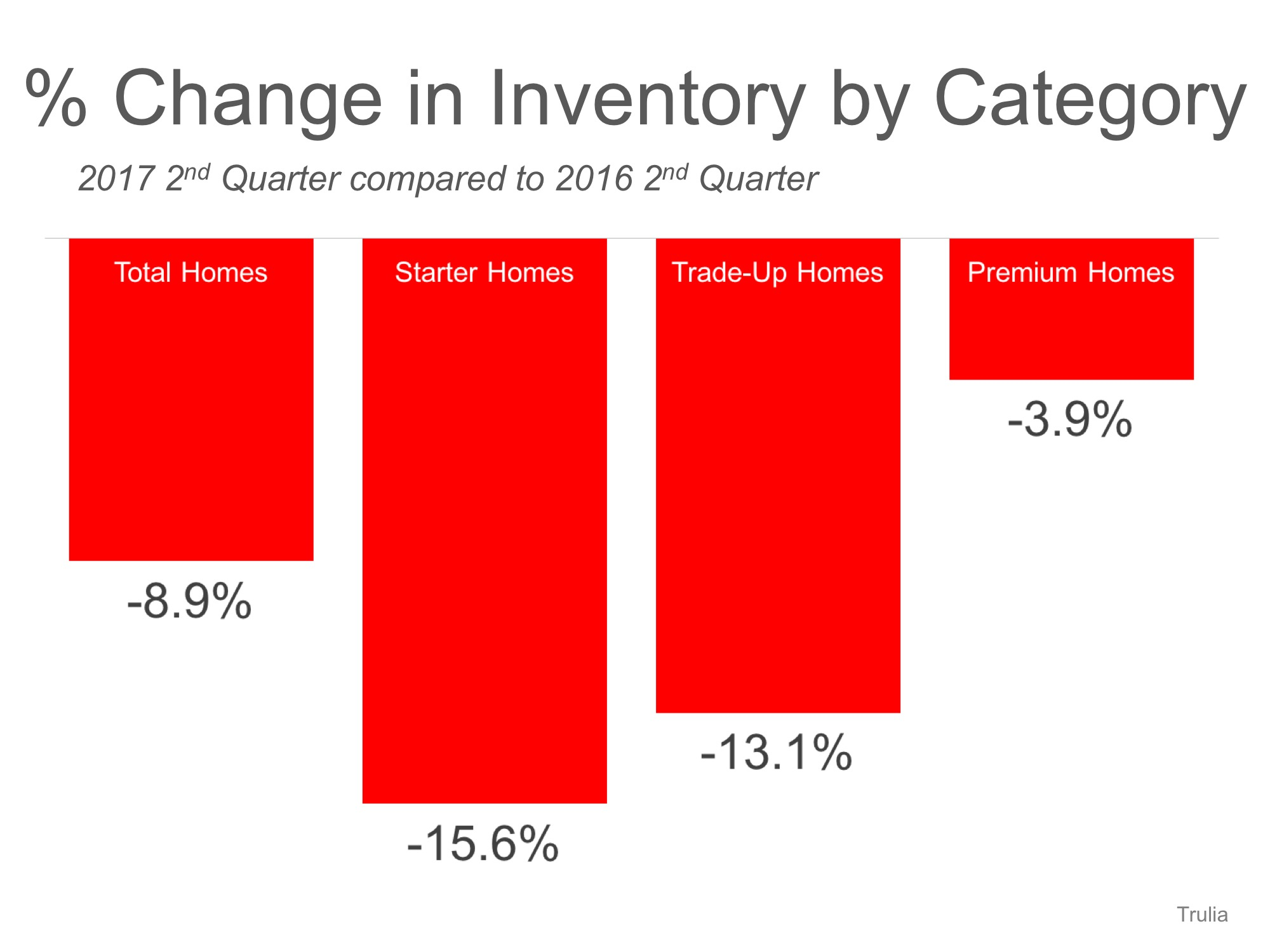 U.S. Housing Inventory Hits a New Low� List Your House TODAY! | MyKCM