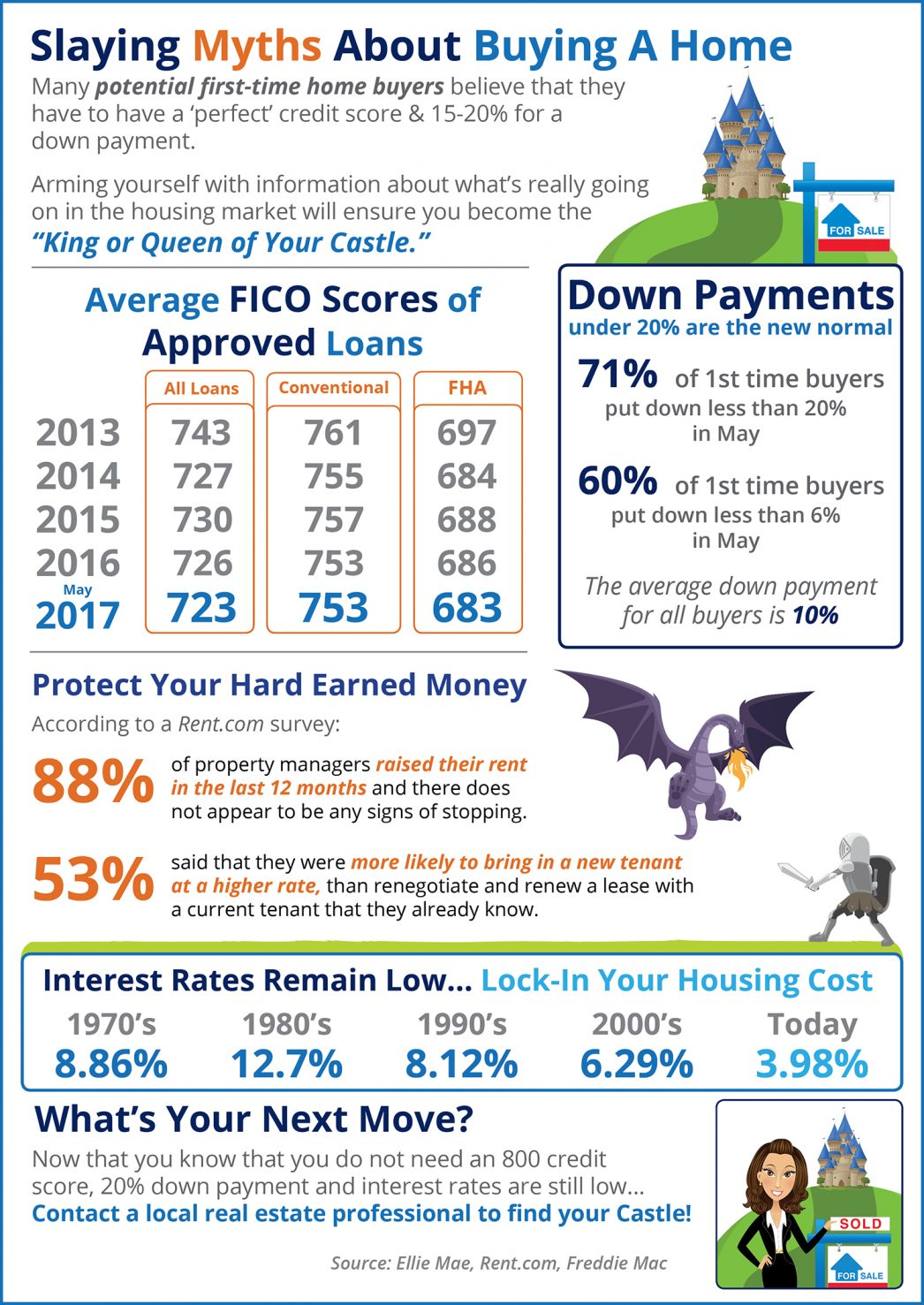 Home Buying Myths Slayed