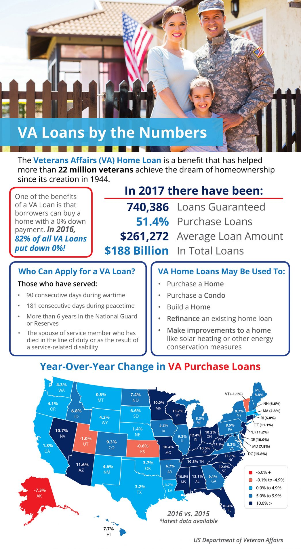 Veterans Affairs Home Loans by the Numbers [INFOGRAPHIC] | MyKCM