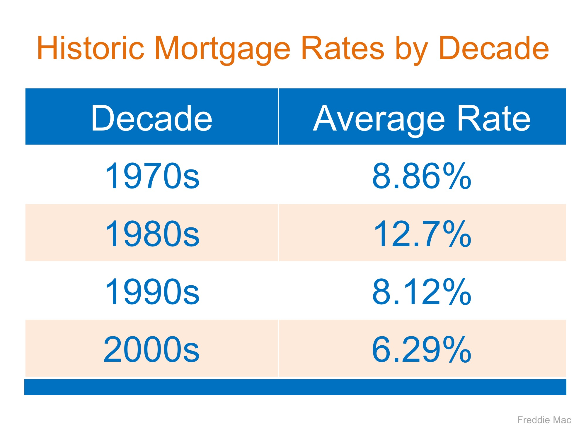Mortgage Interest Rates Are Going Up� Should I Wait to Buy? | MyKCM