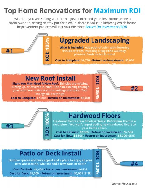 Top 4 Home Renovations for Maximum ROI [INFOGRAPHIC] | MyKCM