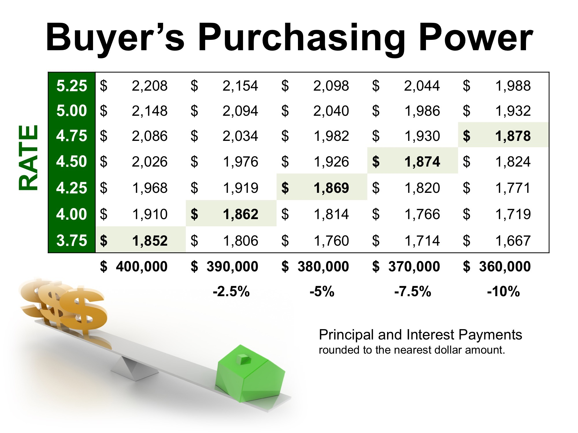 Low Interest Rates Have a High Impact on Your Purchasing Power | MyKCM
